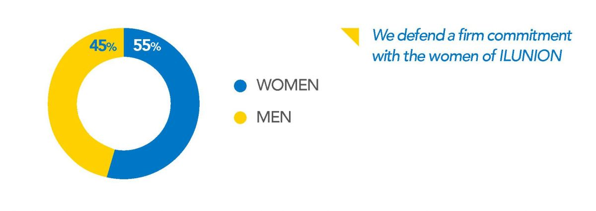 55% of our staff are women, we defend a firm commitment to them.