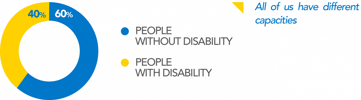 All of us have different capacities, for this reason 40% of our workforce has some kind of disability, we believe in work inclusion and we actively practice it.