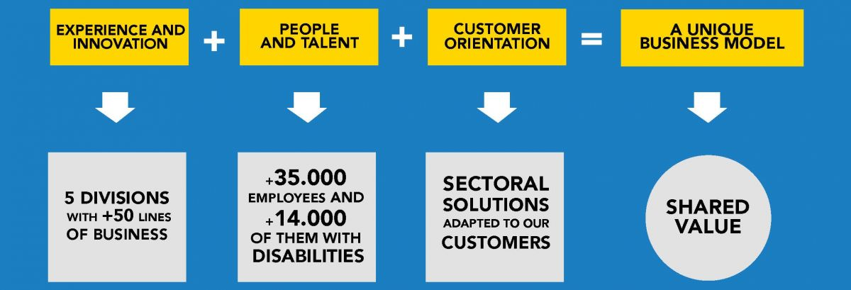 Ilunion has experience and innovation that has 5 divisions with more than 50 lines of business, in terms of people and talent we have more than 35,000 employees, of which 14,000 have some type of disability. We provide customer orientation with adapted solutions, all this added to the unique business model that gives us shared value.