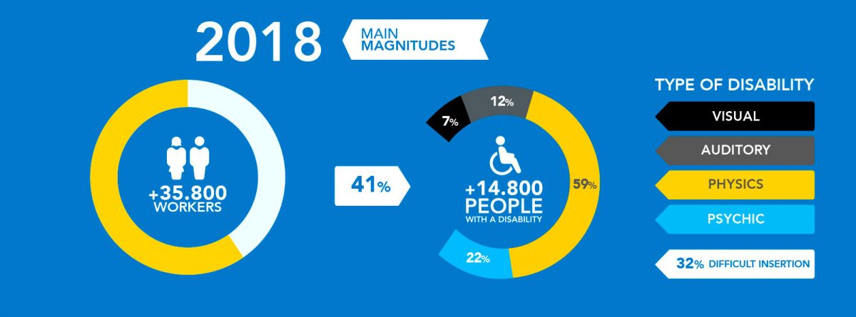The main magnitudes of ILUNION in 2017 begin with a figure of 35,000 workers of which 40 percent, 14,000 people, have some type of disability, among which are visual (5%), auditory disabilities (12% ), physical (59%), psychic (21%) and of all of them 32% are difficult to insert.