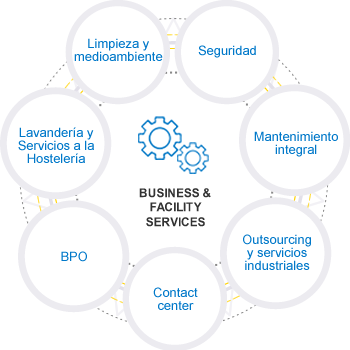 Business & Facility Services